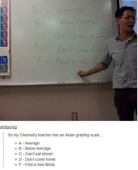 The Asian grading system