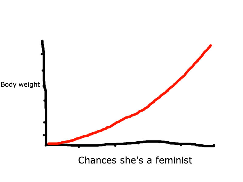 BMI and feminist chart